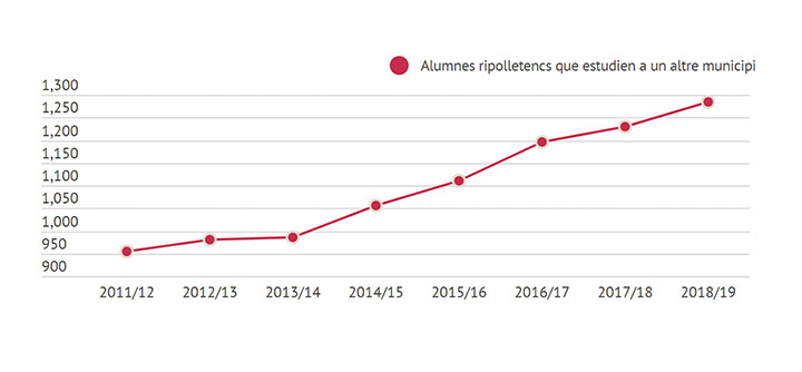 GraficEstudiants copia
