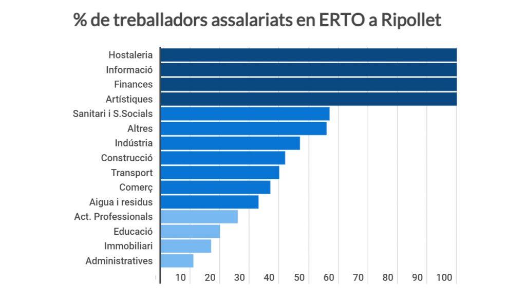 Grafic_ERTO_Ripollet